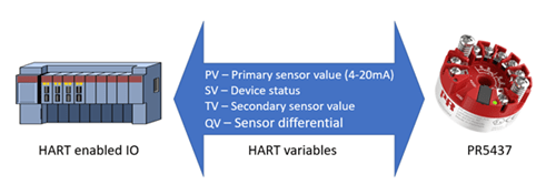 Extracting HART variable